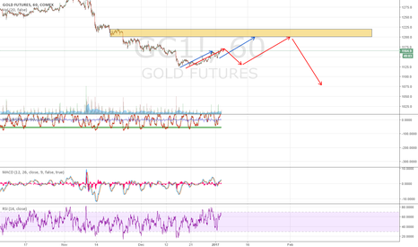 GC1!: gold a closer look