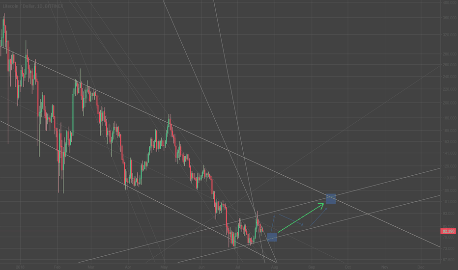 LTCUSD: conservative uptrend in coming weeks.