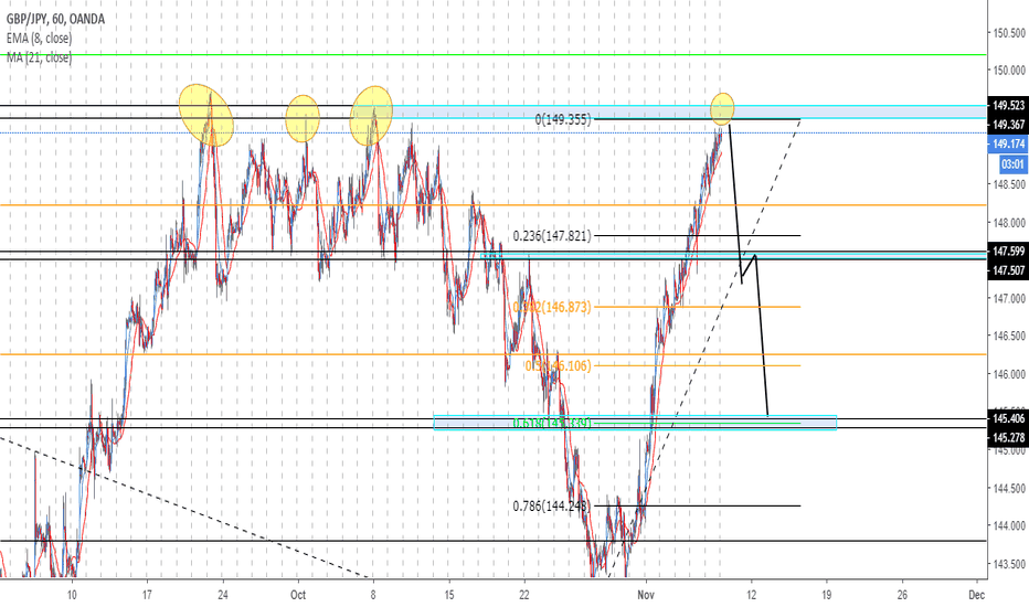 GBPJPY: Possible GJ Sell Idea!