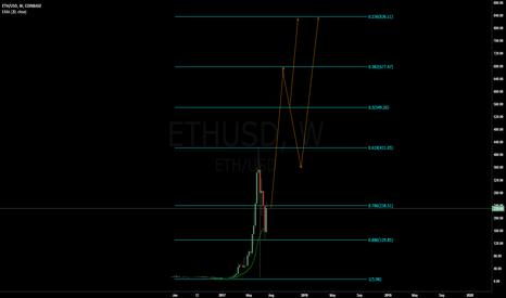 ETHUSD: ETHUSD Long