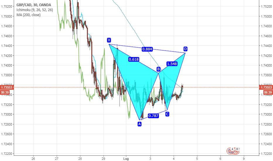 GBPCAD: Bat pattern in formazione