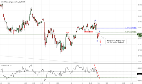 GBPJPY: The start of wave 5 of the ending diagonal I post earlier.