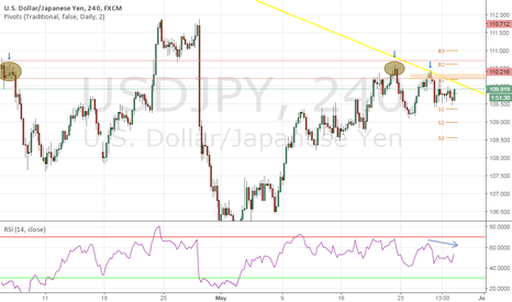 USDJPY: DOUBLE TOP & TREND CONTINUATION TRADE