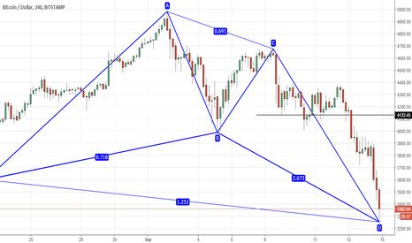 BTCUSD: BITCOIN IS A BUY FOR TARGET OF 4133