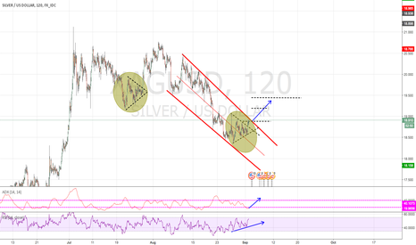 XAGUSD: Possible big long for silver??