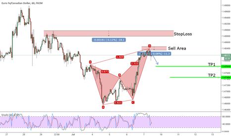 EURCAD: Active Bearish Crab on EURCAD