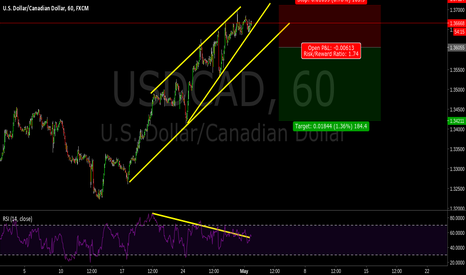 USDCAD: Rising wedge/USDCAD