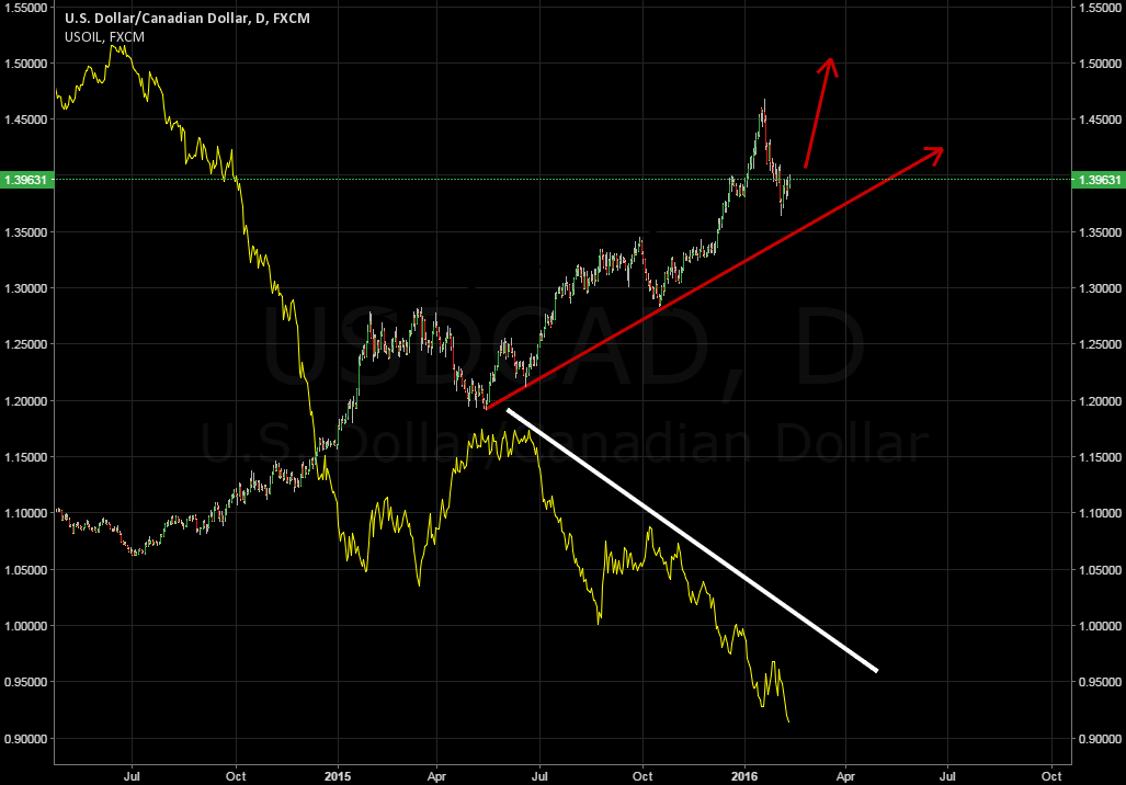 WHY WE SHOULD GO LONG WITH USDCAD ?