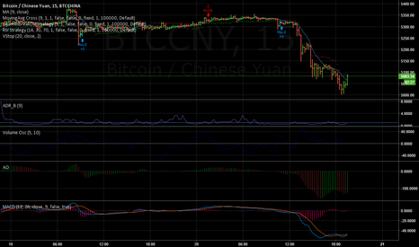 BTCCNY: Shorting BTC/CNY