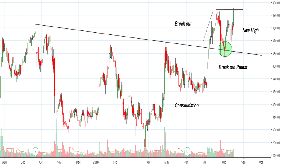 YESBANK: Yes Bank : on strong Up Trend , stock may make new all time High