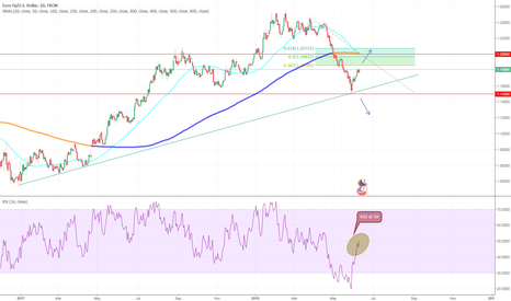 EURUSD: EURUSD, week ahead