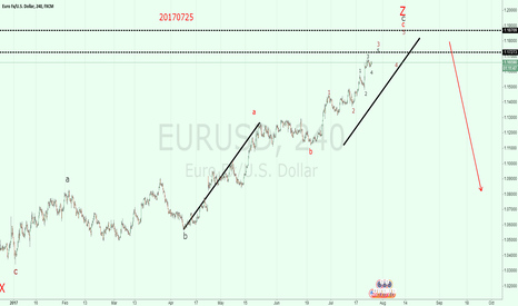 EURUSD: EURUSD: upward trend is still stong!