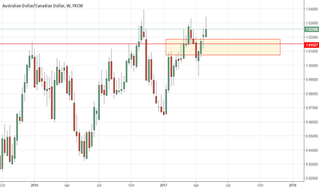AUDCAD: Looking for reversals from 527, possibly...