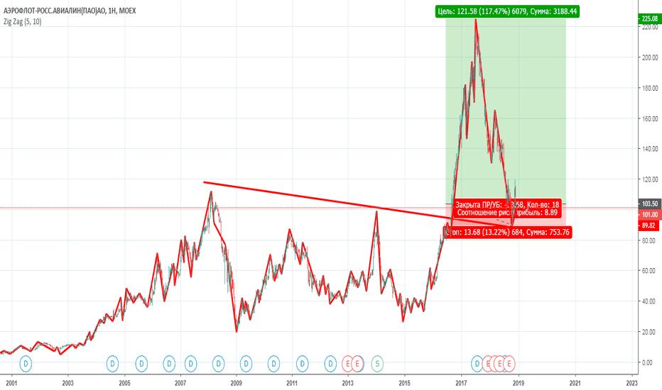AFLT: AFLT невероятное соотношение риск/прибыль 8,89