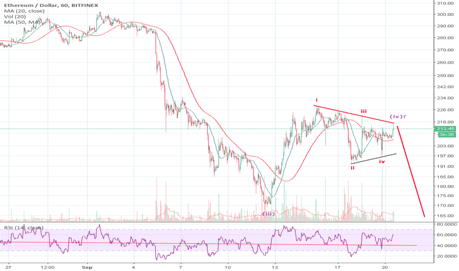 ETHUSD: Possible triangle underway?