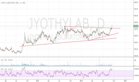 JYOTHYLAB: Jyothy Lab