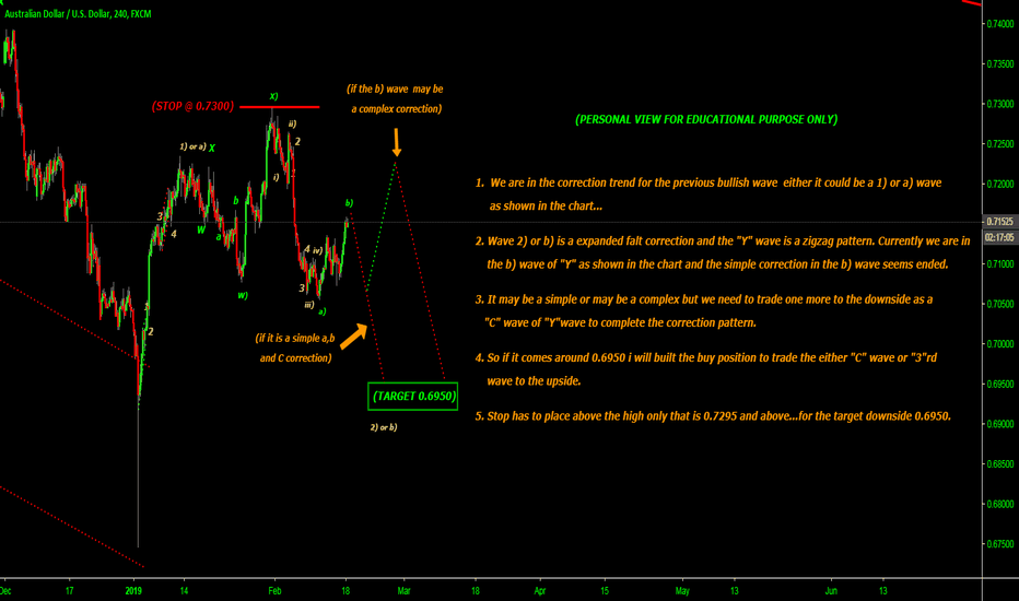 AUDUSD: EXPECTING TO THE TARGET 0.6950 IN A ZIGZAG IN 'Y' WAVE...