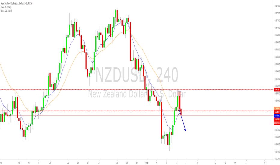 NZDUSD: NZDUSD Inside 4hr breakdown after daily 8ema correction