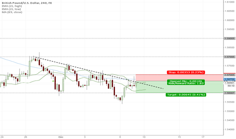 GBPUSD: Short on Bearish PinBar
