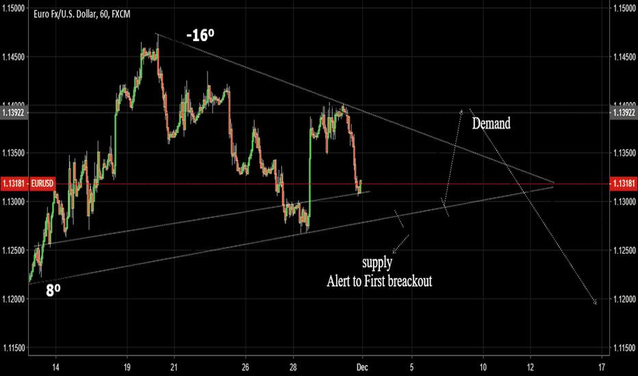 EURUSD: EURUSD Short supply / demand