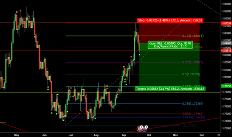 GBPNZD: Daily Englulf