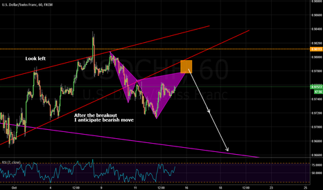 USDCHF: potential bearish cypher