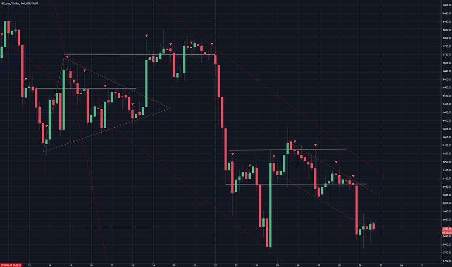 BTCUSD: BTC:USD 4 hour chart DAILY UPDATE (day 124)