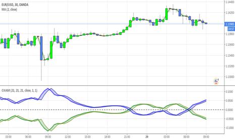 EURUSD: Carbon WAM Market Cycle Indicator