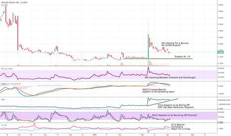 JAGX: JAGX Updated Chart