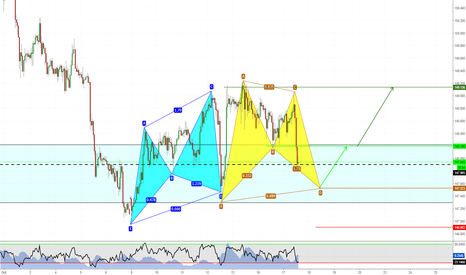 GBPJPY: Bat at daily structure (video analysis attached)