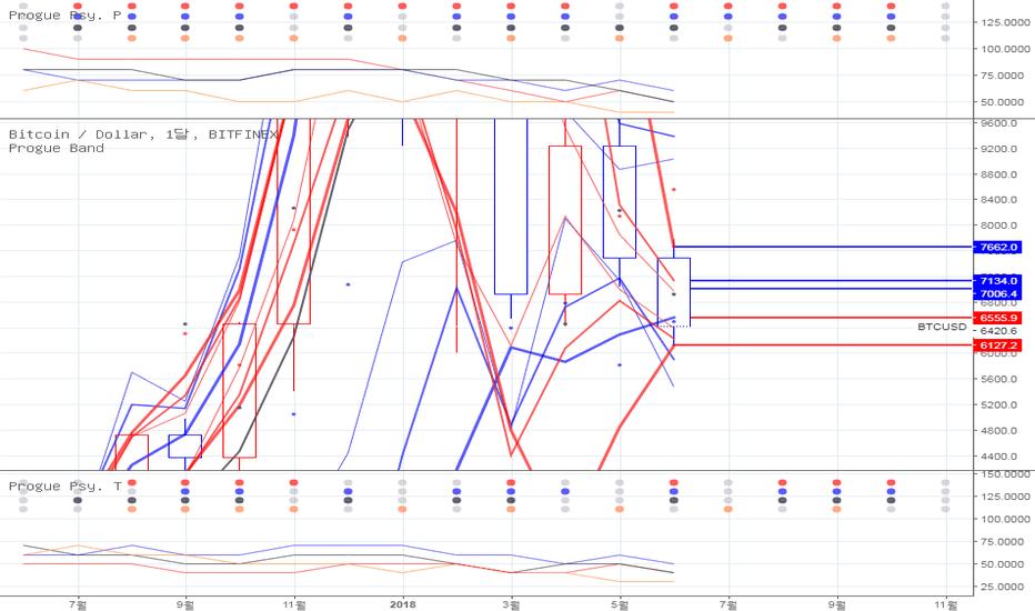 BTCUSD: [프로그-단파파] 6월 18일 발행 비트코인 흐름 보기.
