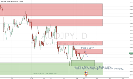 AUDJPY: AUDJPY still waiting for short.