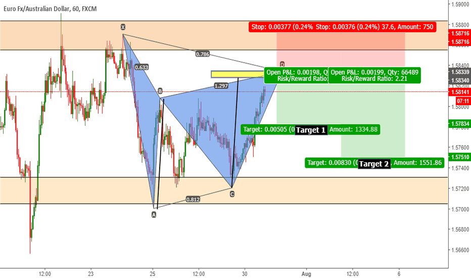 EURAUD: BEARISH GARTLEY PATTERN EUR/AUD