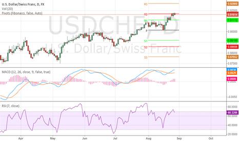 USDCHF: USD/CHF hitting resistance