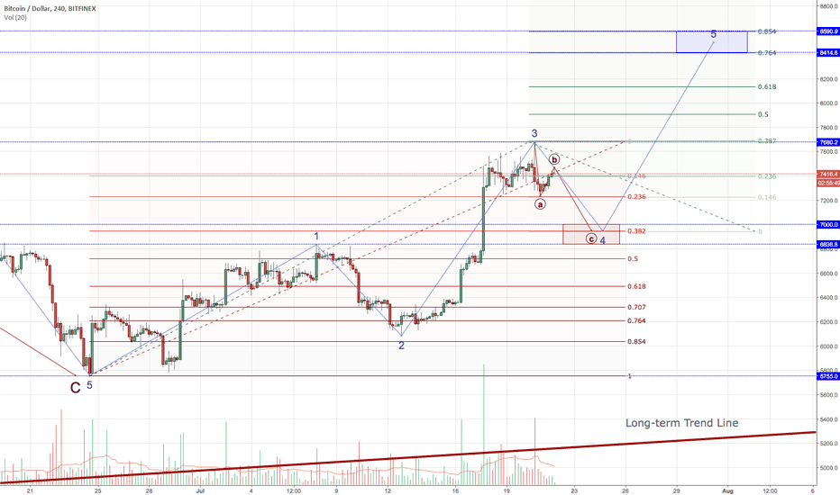 BTCUSD: Continuing Bull Trend; But First a BART Correction?