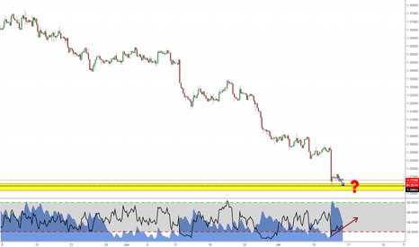 USDCAD: Decision Point on USDCAD