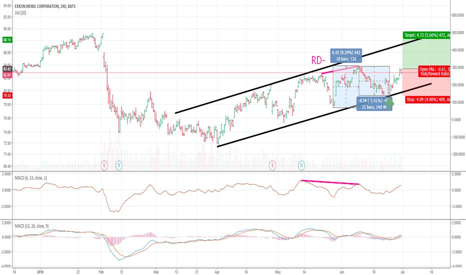 Xom Stock Price And Chart Tradingview
