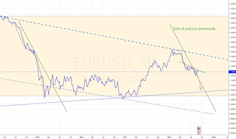 EURUSD: EURUSD still heading south