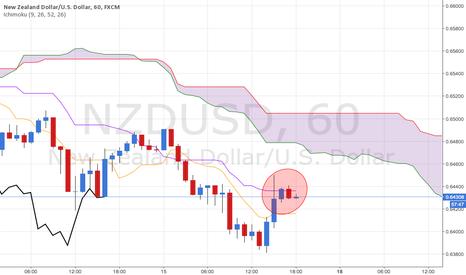 NZDUSD: ICHIMOKU NZD/USD Sell on pullback