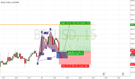 BTCUSD: Cypher pattern