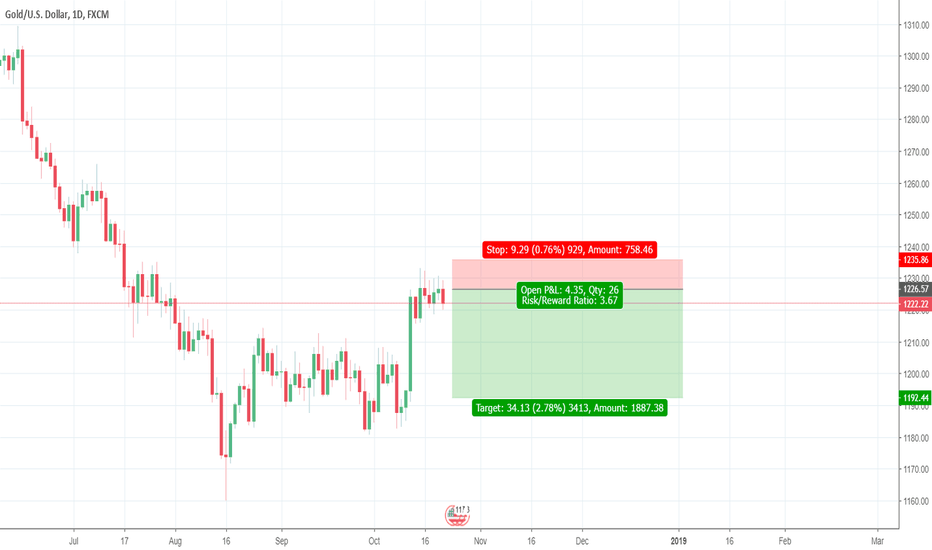 XAUUSD: The Big Picture - Short Gold