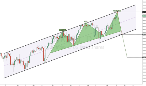 SPX500: SPX500 setup and possible outcomes