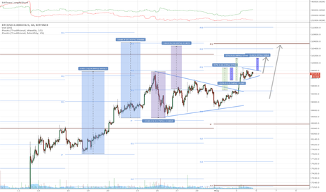 BTCUSD-0.00043121: Bitcoin Equilibrium Patterns and Measured Moves