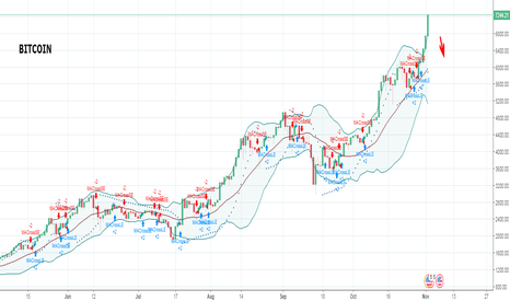 BTCUSD: Bitcoin passed the rate we said because of ..