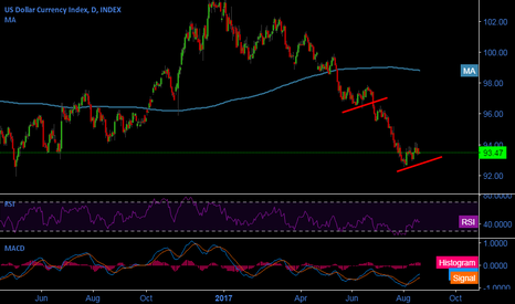 DXY: Nothing is positive in technical and more bearish fundamentals