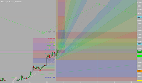 BTCUSD: Short Term BTC Movement