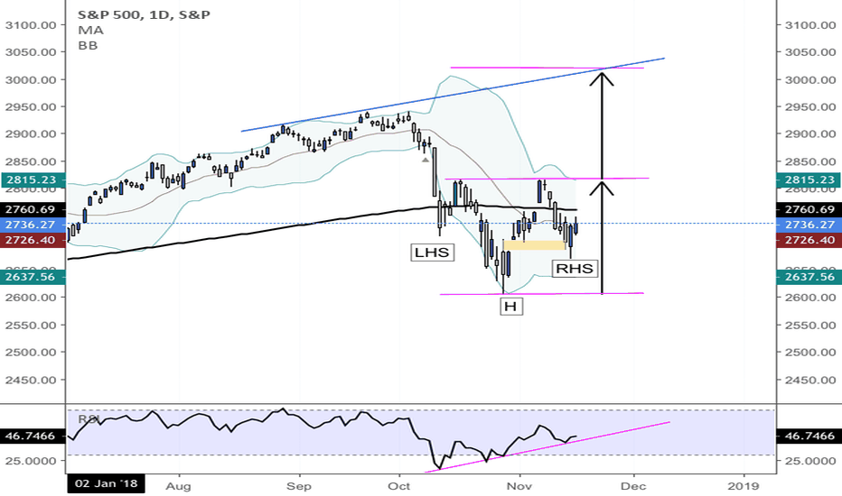 SPX: Inverse H&S