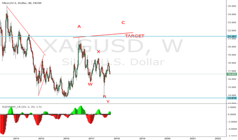 XAGUSD: Time for wave C