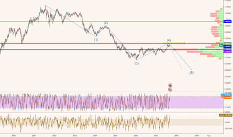 AUDUSD: AUDUSD suppose to have the same Gold direction SHORT