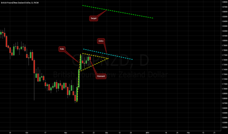 GBPNZD: Bullish Pennant on GBP/NZD @ D1